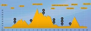 perfil-del-recorrido-2013
